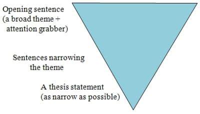 Intro to essay help